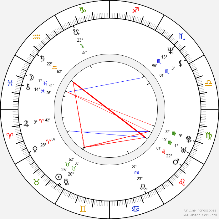 Ritchard Findlay - Birth horoscope chart