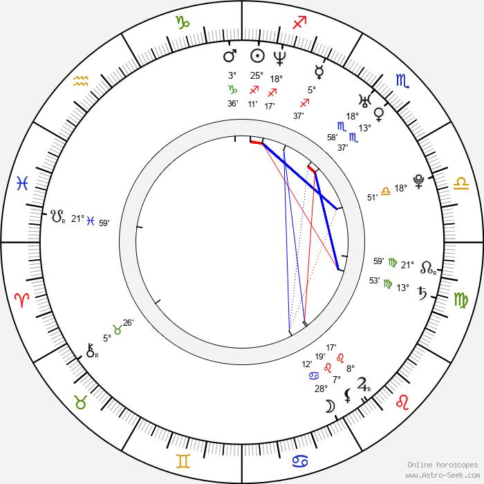 Ritesh Deshmukh - Birth horoscope chart