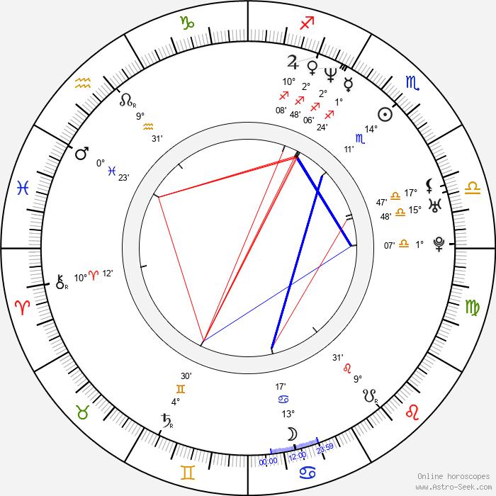 Rituparna Sengupta - Birth horoscope chart