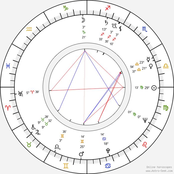Ritva Ahonen - Birth horoscope chart