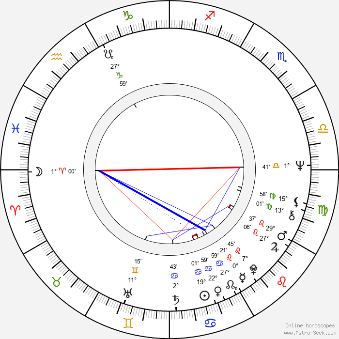 Ritva Mäkinen - Birth horoscope chart