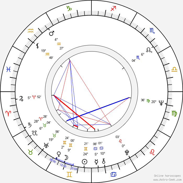 Ritva Oksanen - Birth horoscope chart