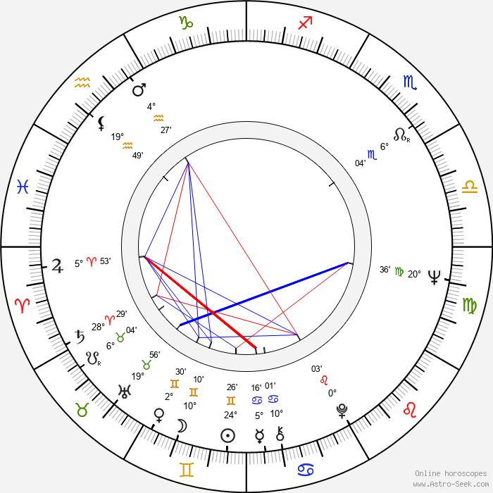 Ritva Oksanen - Birth horoscope chart