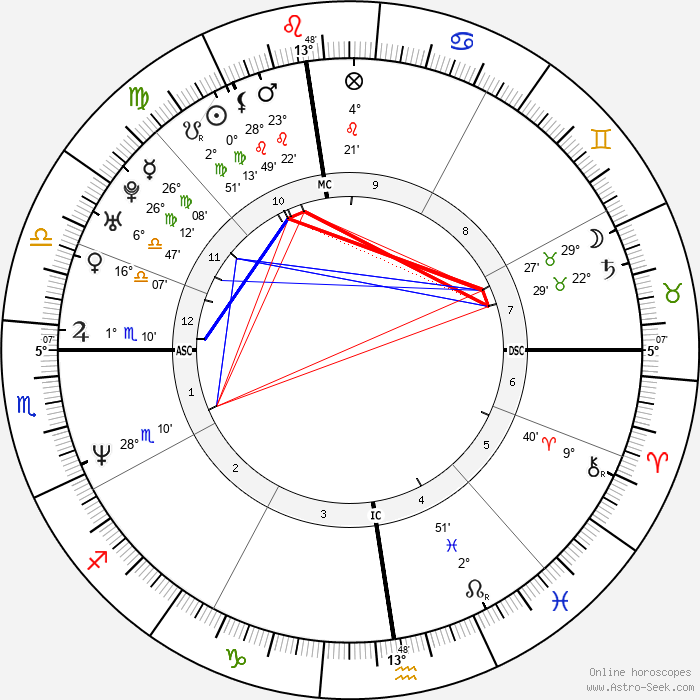 River Phoenix - Birth horoscope chart