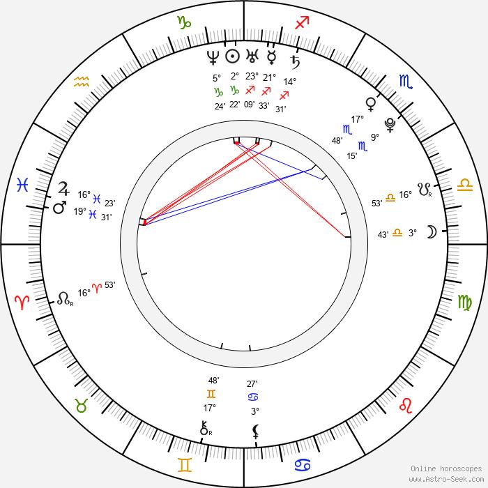 Riyo Mori - Birth horoscope chart