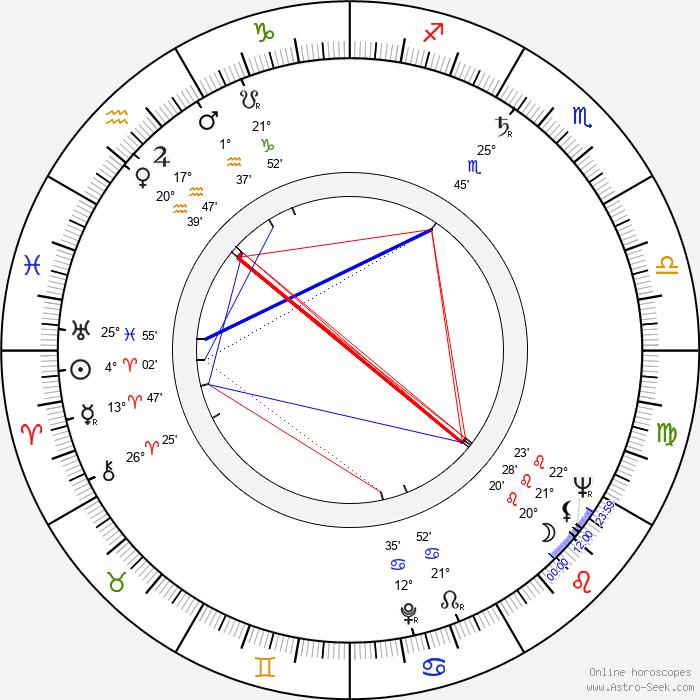 Riz Ortolani - Birth horoscope chart