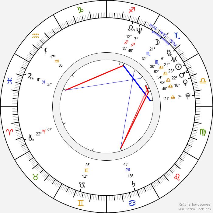 Rizwan Manji - Birth horoscope chart