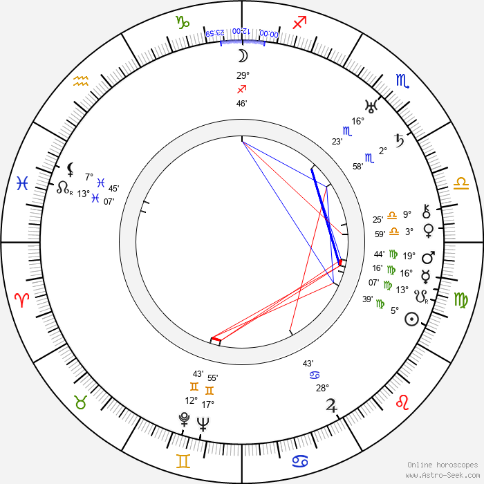 RJ Minney - Birth horoscope chart