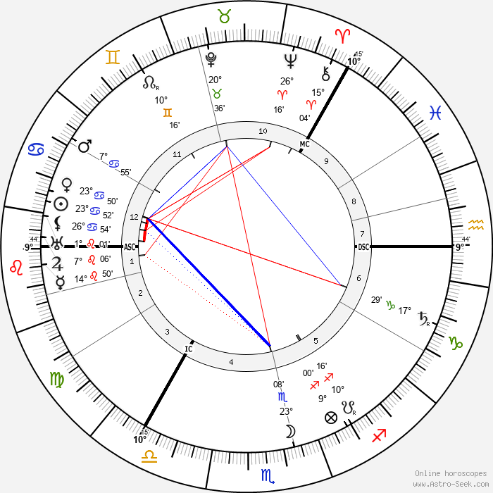 Roald Amundsen - Birth horoscope chart
