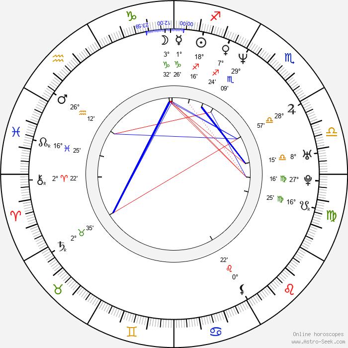Rob Blake - Birth horoscope chart