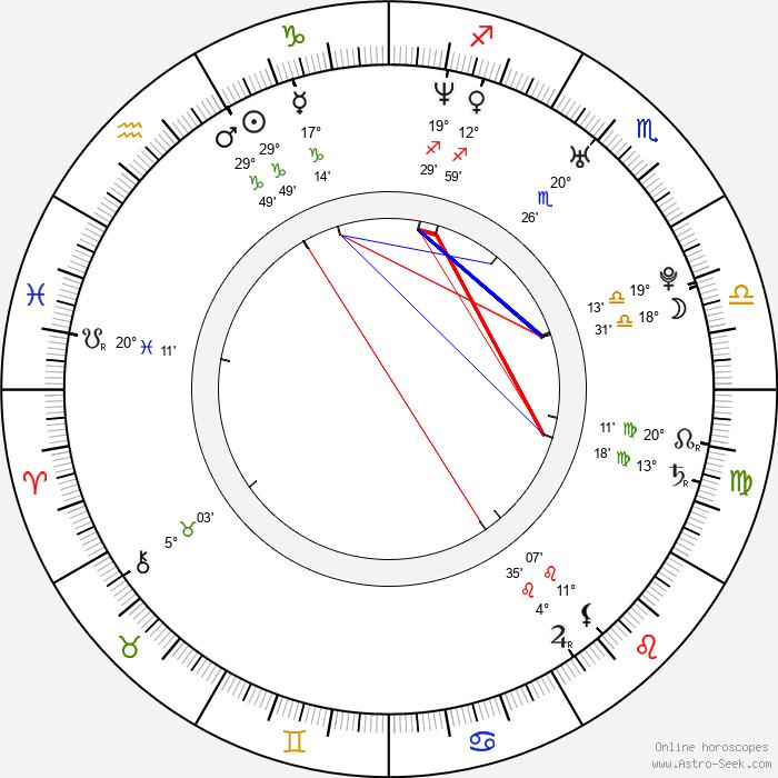 Rob Bourdon - Birth horoscope chart