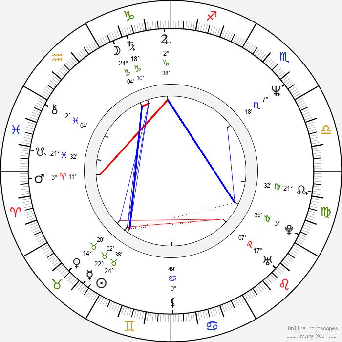 Rob Bowman - Birth horoscope chart