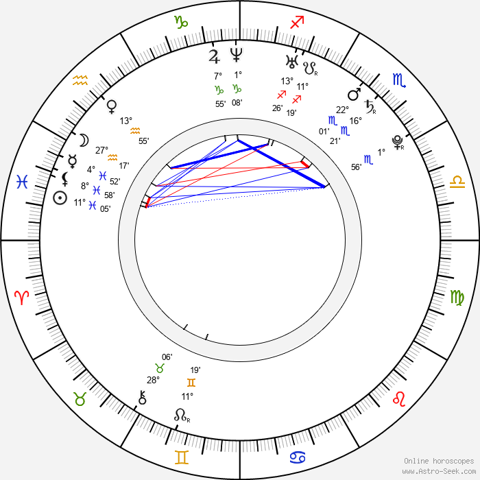 Rob Brown - Birth horoscope chart