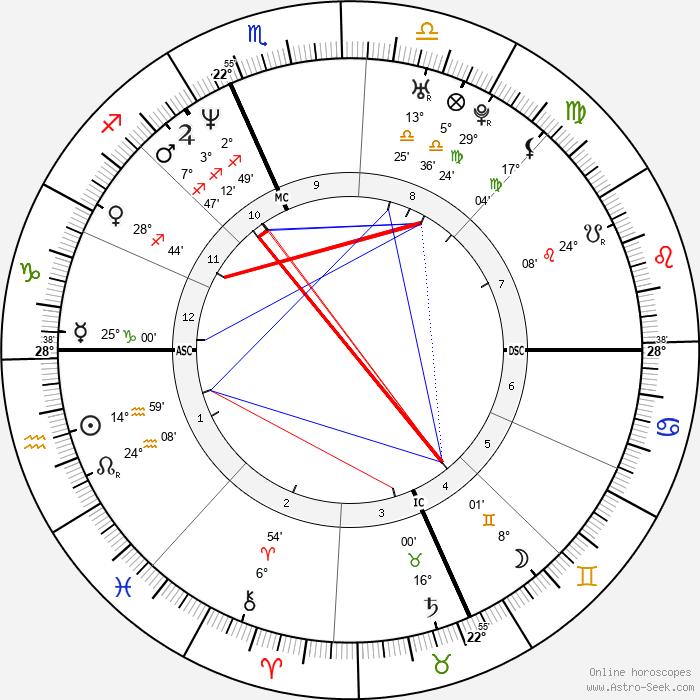 Rob Corddry - Birth horoscope chart
