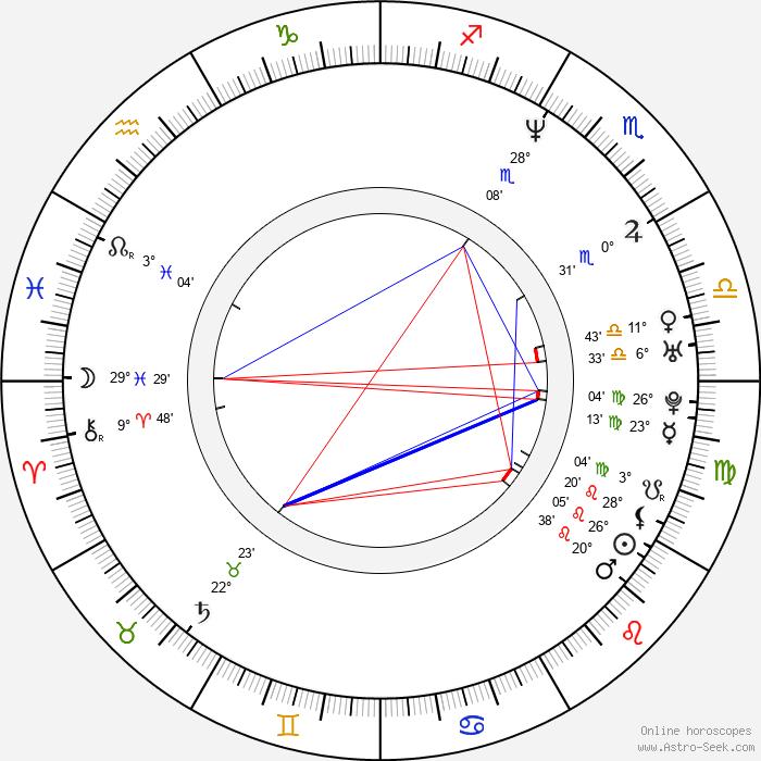 Rob Heydon - Birth horoscope chart