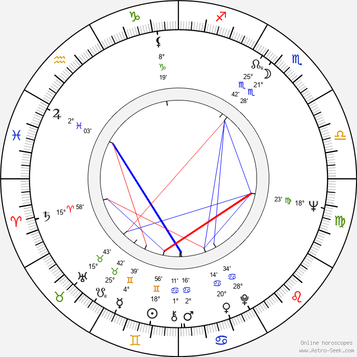 Rob Krier - Birth horoscope chart