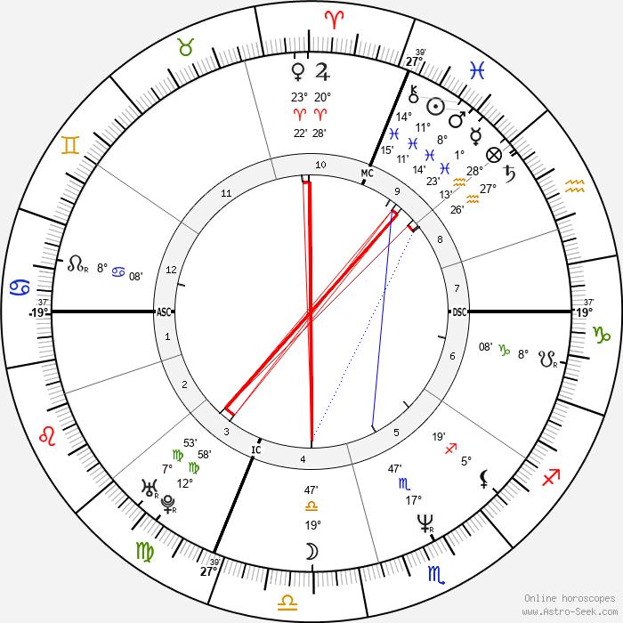 Rob Leo Roy - Birth horoscope chart