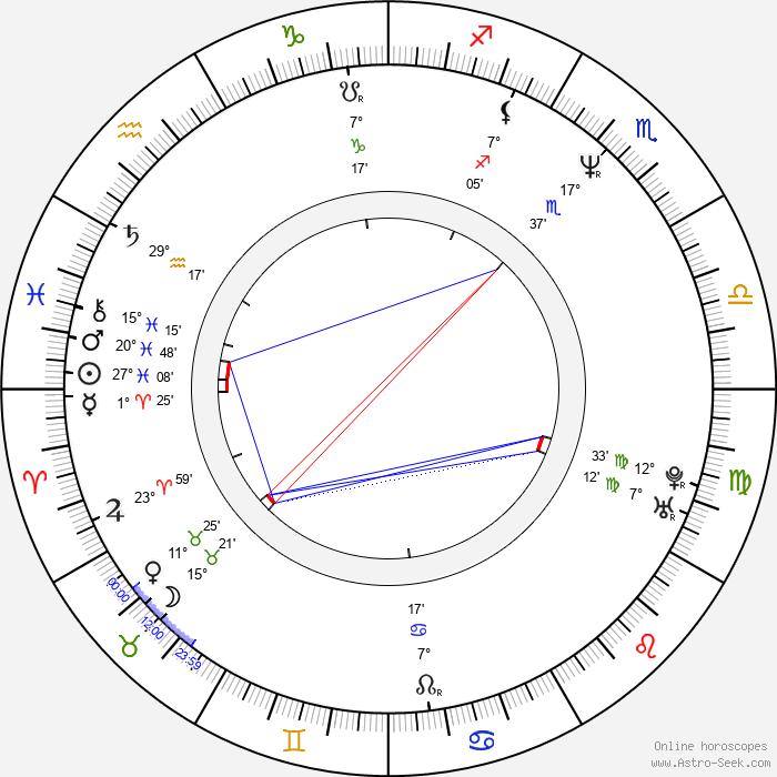 Rob Lowe - Birth horoscope chart