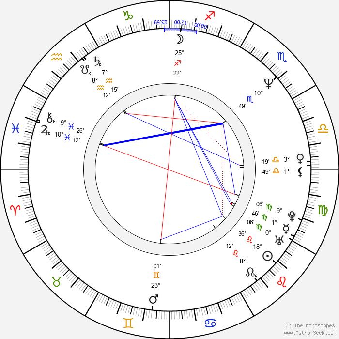 Rob Minkoff - Birth horoscope chart