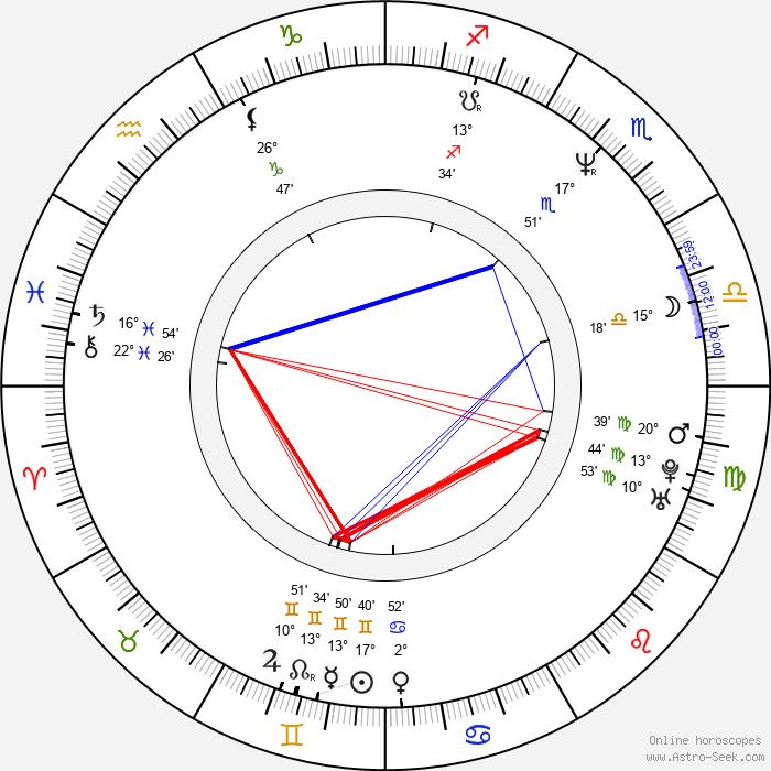 Rob Pilatus - Birth horoscope chart
