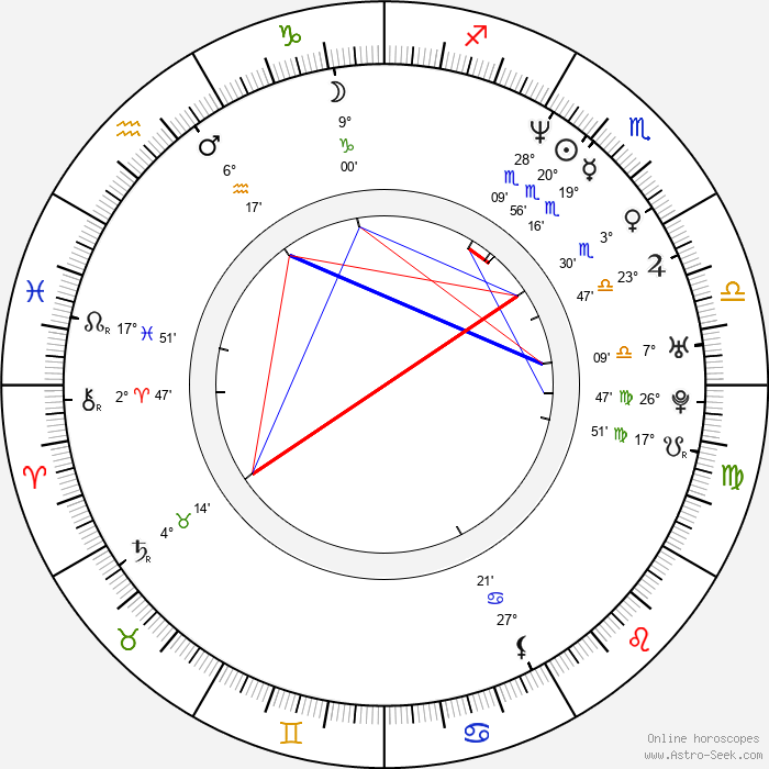Rob Youngblood - Birth horoscope chart