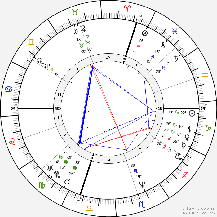 Rob Zombie - Birth horoscope chart