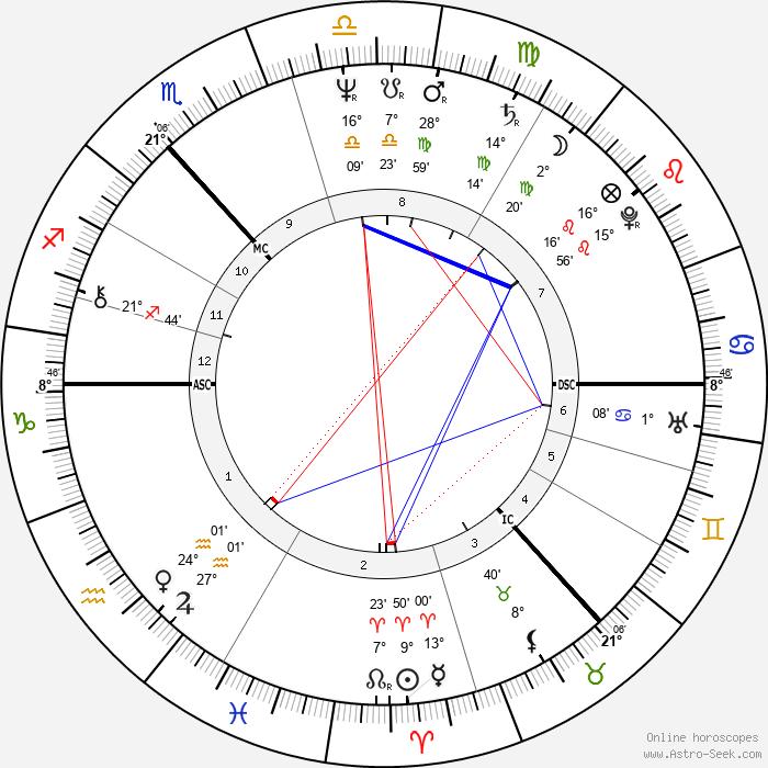 Robbie Coltrane - Birth horoscope chart