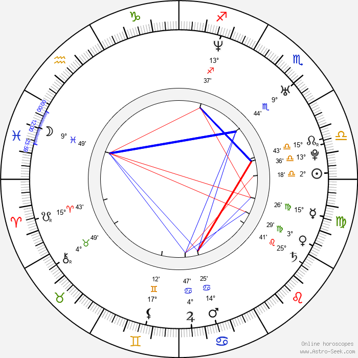 Robbie Jones - Birth horoscope chart