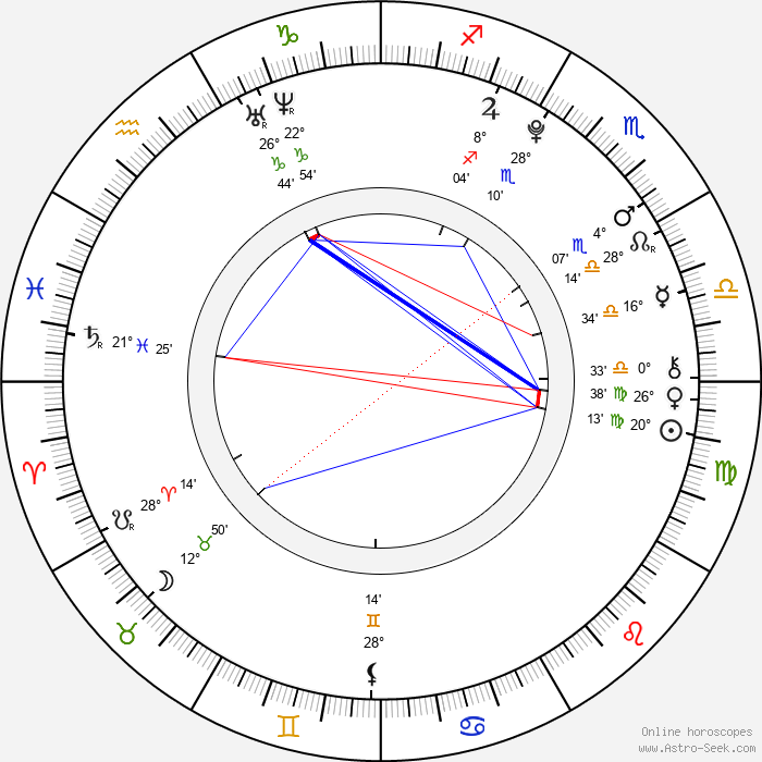 Robbie Kay - Birth horoscope chart