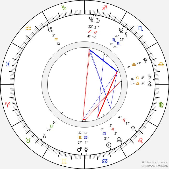 Robbie Maddison - Birth horoscope chart