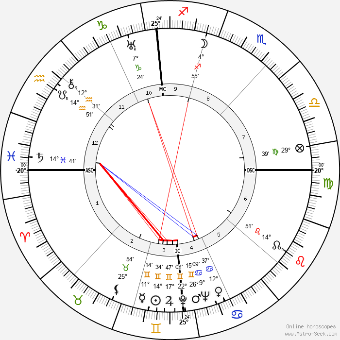 Robert A. Hughes - Birth horoscope chart