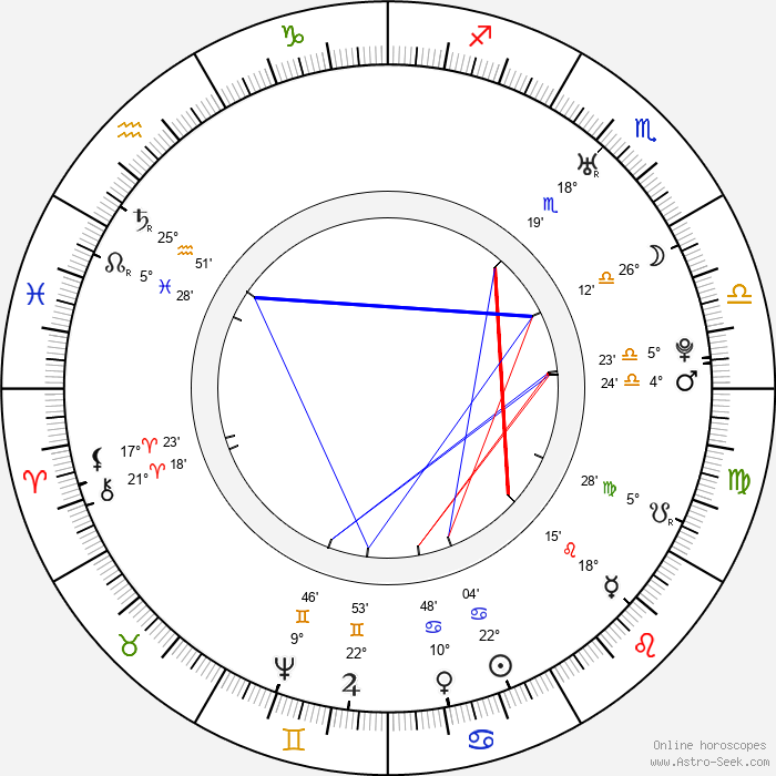 Robert Adam - Birth horoscope chart