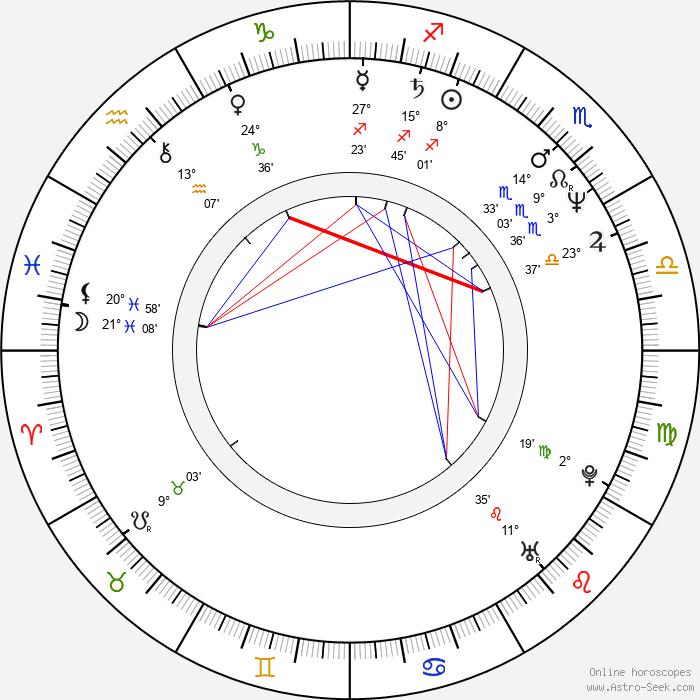 Robert Alan Beuth - Birth horoscope chart