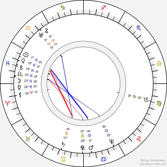 Robert Alda - Birth horoscope chart
