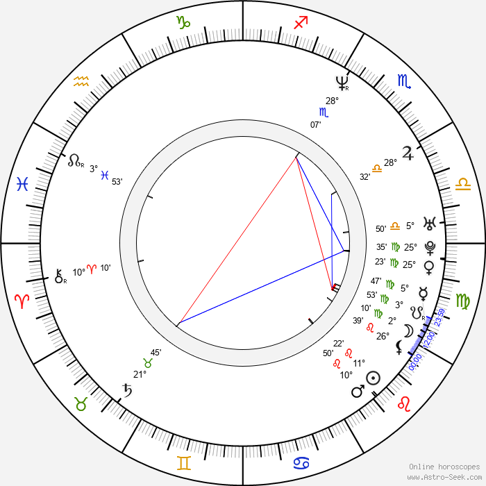Robert Alonzo - Birth horoscope chart