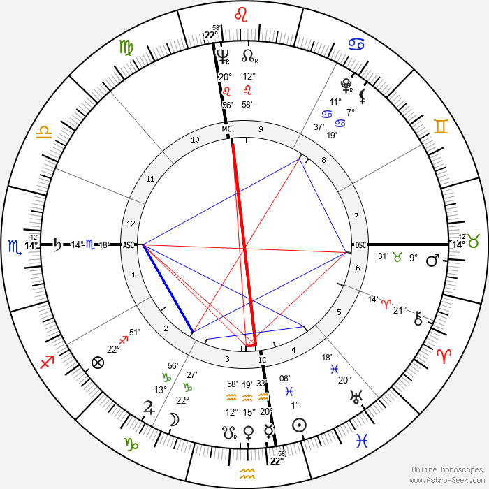 Robert Altman - Birth horoscope chart