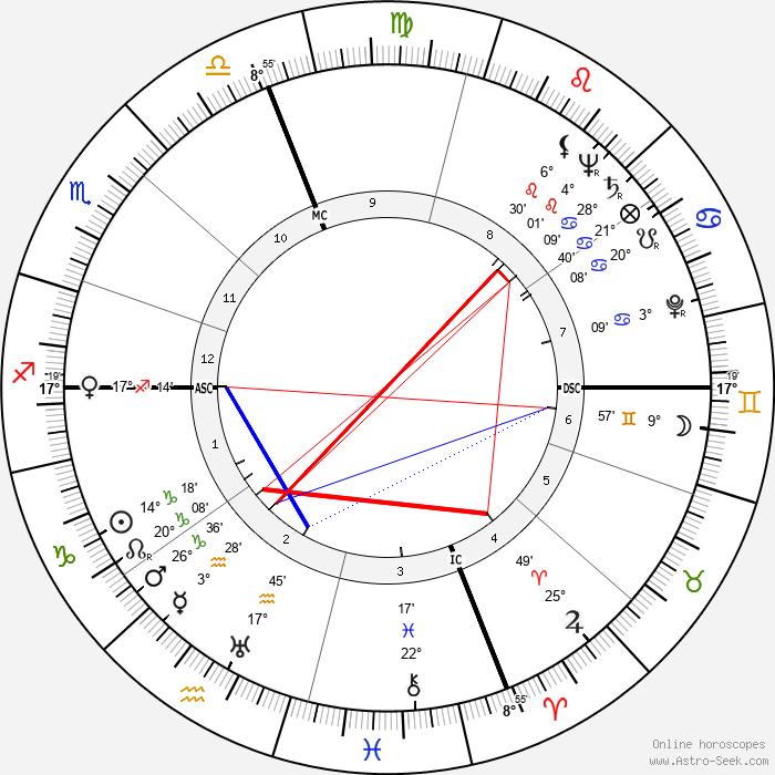 Robert Antelme - Birth horoscope chart