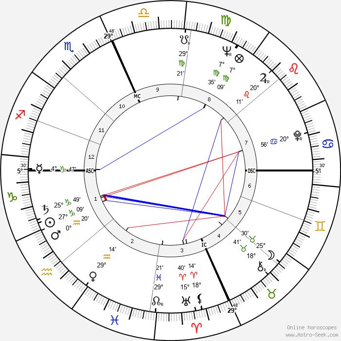 Robert Anton Wilson - Birth horoscope chart