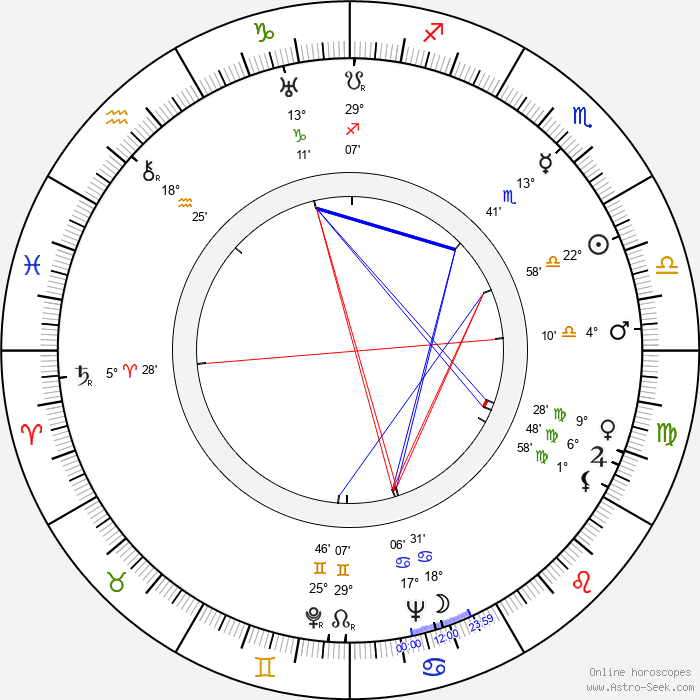 Robert Ardrey - Birth horoscope chart