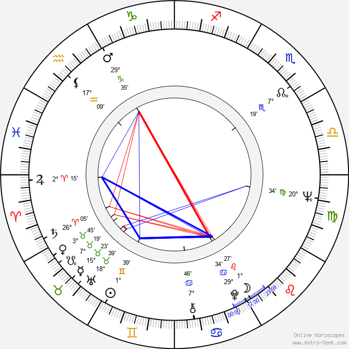 Robert A. M. Stern - Birth horoscope chart