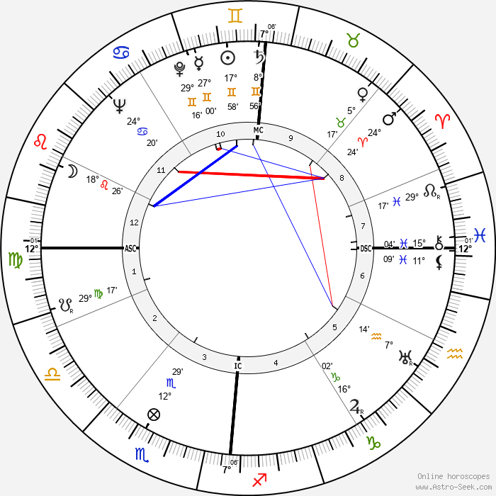 Robert Auzelle - Birth horoscope chart