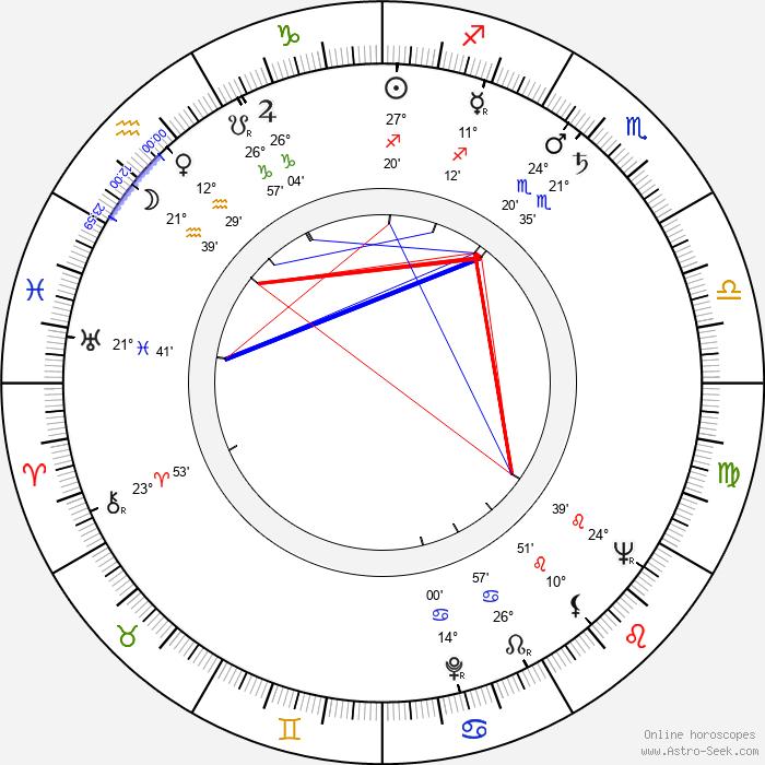 Robert B. Sherman - Birth horoscope chart