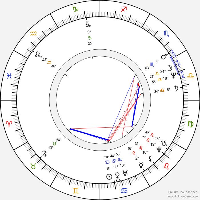Robert Baer - Birth horoscope chart