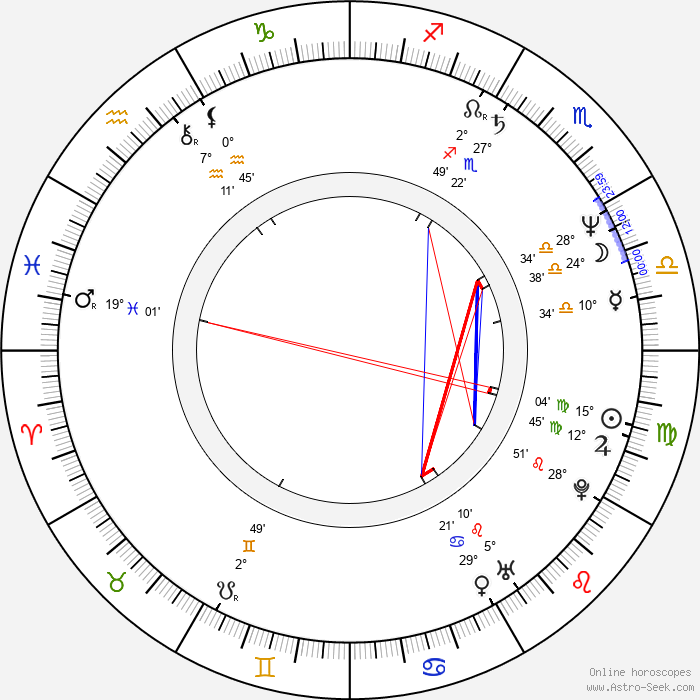 Robert Baier - Birth horoscope chart