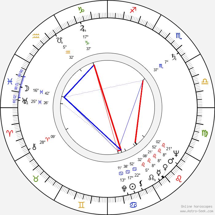 Róbert Bán - Birth horoscope chart