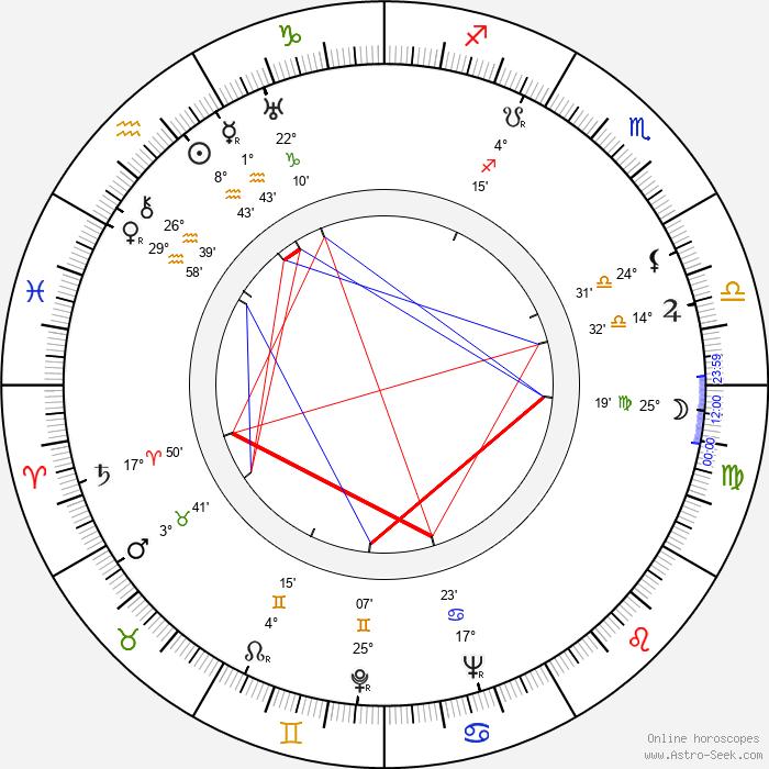 Robert Bassac - Birth horoscope chart