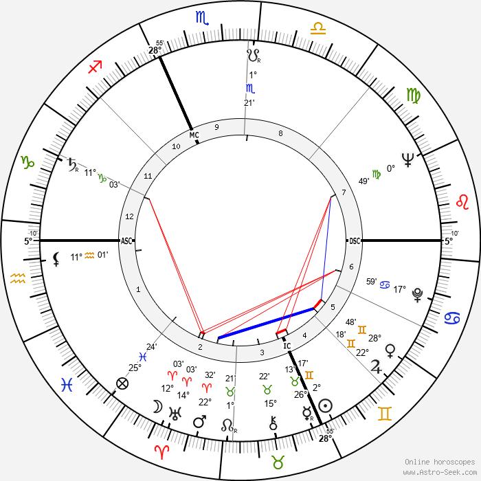 Robert Bateman - Birth horoscope chart