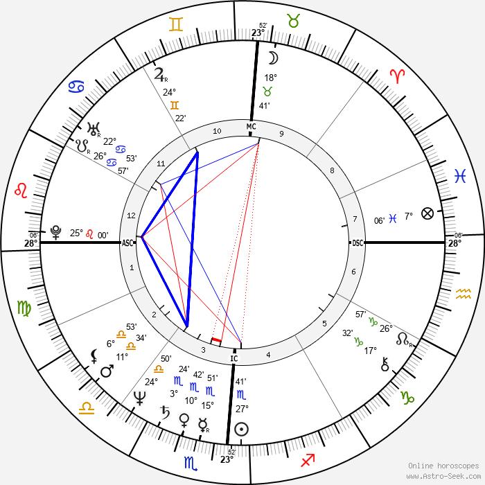 Robert Beltran - Birth horoscope chart