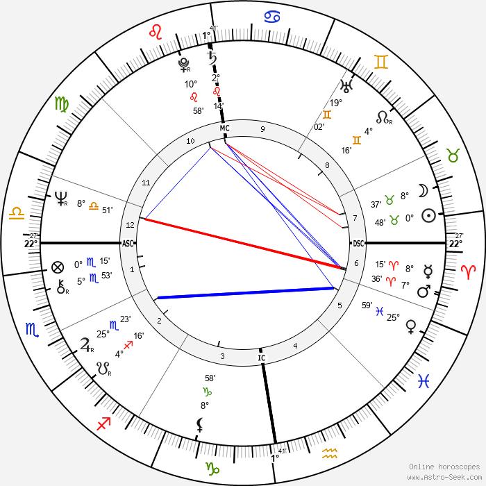 Robert Black - Birth horoscope chart