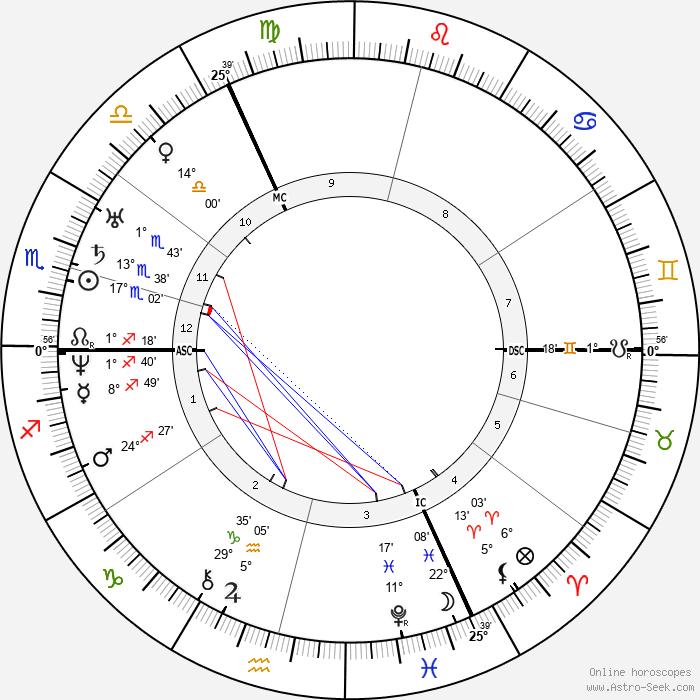 Robert Blum - Birth horoscope chart
